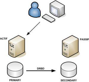 Configurazione standard DRBD