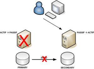 Failover di un sistema con DRBD