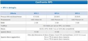 Confronto caratteristiche RPS3, RPS4 e RPS5